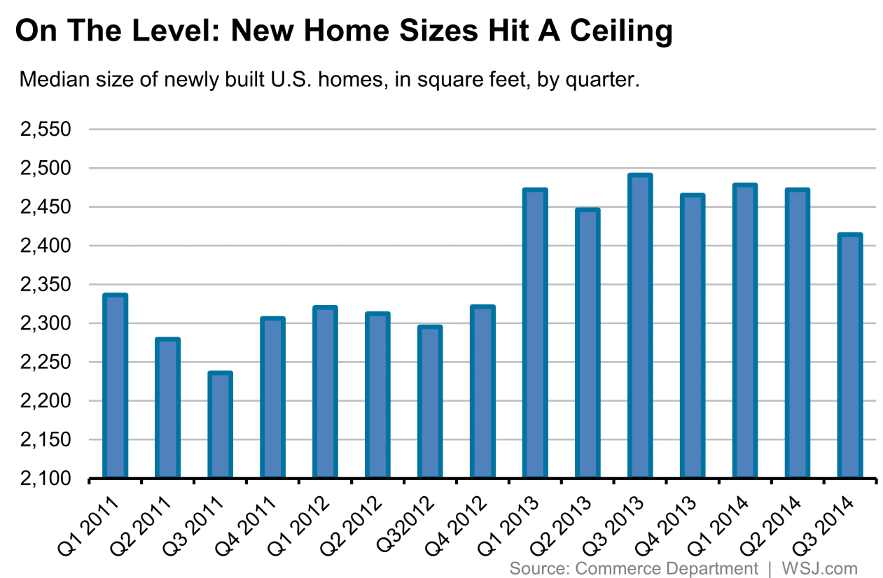 New Home Sizes