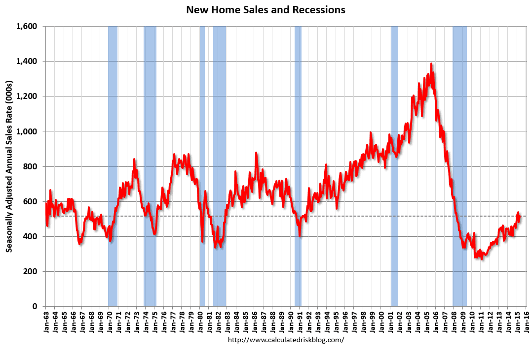 New Home Sale